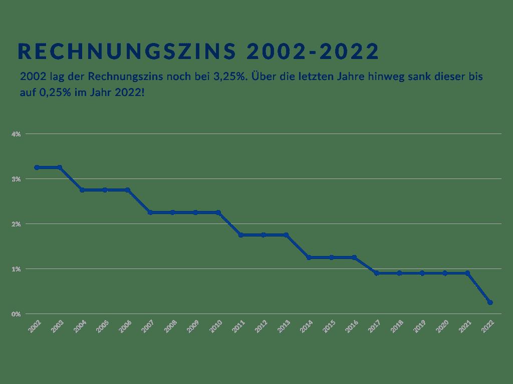 Hörz & Haapamäki Rechnungszins 2002 2022 1